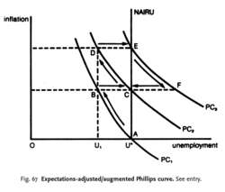Expectations-adjusted/augmented Phillips curve
