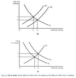 I-S/L-M model
