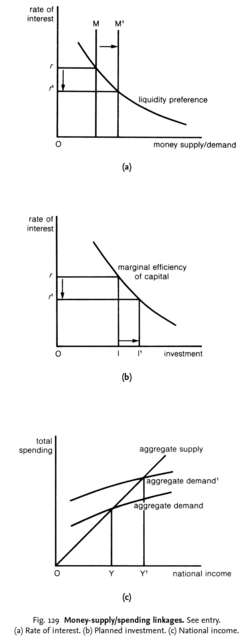 Money-supply/spending linkages
