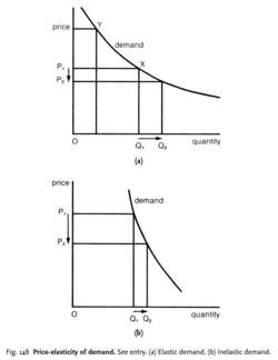 Price-elasticity of demand