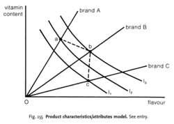 Product characteristics/attributes model