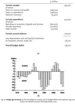 Budget (government)