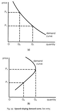 Upward-sloping demand curve