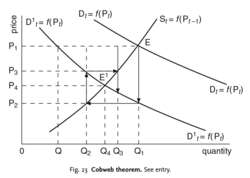 Cobweb theorem
