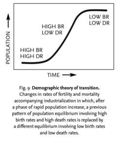 Demographic theory of transition