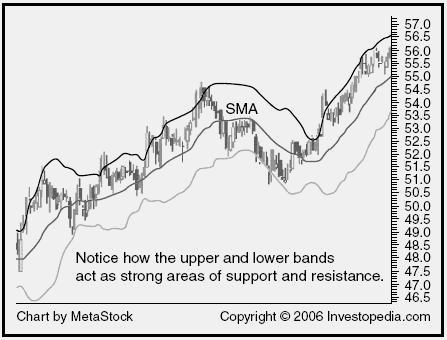 What does bollinger bands mean