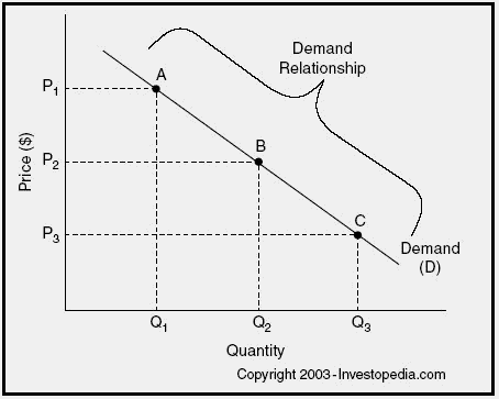 law of demand term paper The law of demand states that: a the lower the price, the greater the quantity demanded b the hig show more the law of demand states that: a the.