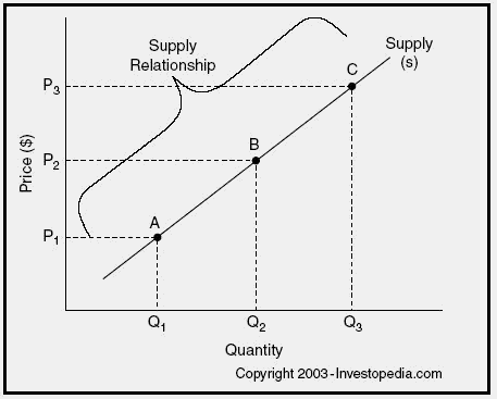 law of supply direct relationship in economics