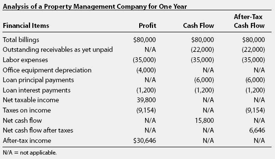 personal cash flow statement definition Analyze cash flow the easy way in this section of the cash flow statement there is no universally accepted definition.