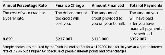 Nominal Mortgage Definition