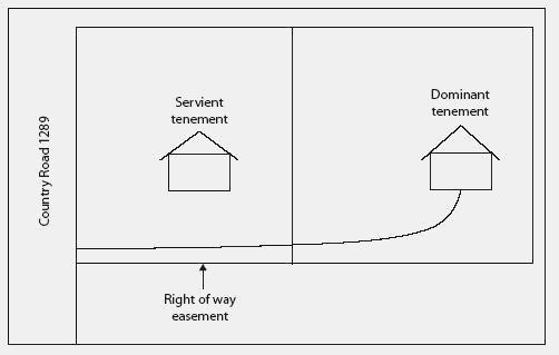 Restrictive easement financial d