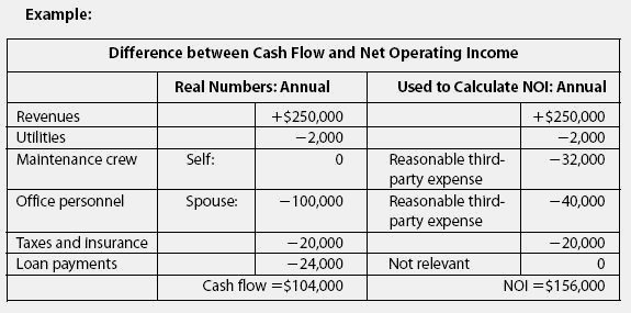 Net Income Definition and Calculate Net Income