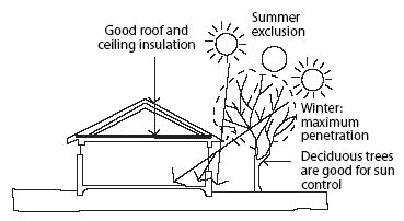 Passive solar heating financial definition of passive solar heating