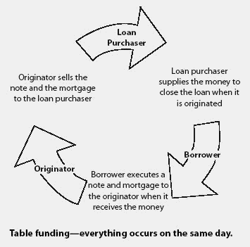 Table funding financial definition of table funding