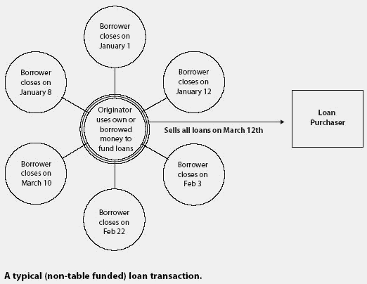 Annex for loan transactions: assignment