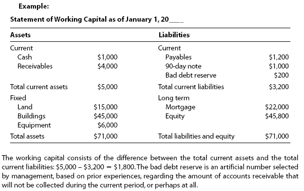 Working capital financial definition of working capital
