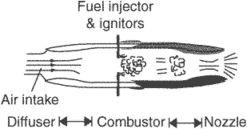 aerothermodynamic duct