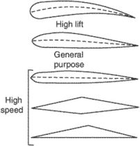 airfoil classification