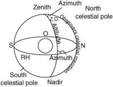 azimuth angle (Z)