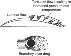 boundary-layer drag