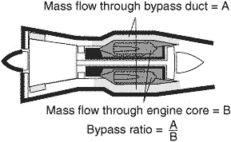 bypass ratio