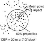 circular error probability (CEP)