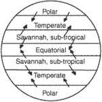 climatic zones