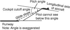 cockpit cut-off angle