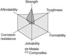 composite (material)