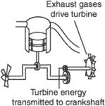 compounded engine