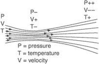convergent-divergent duct