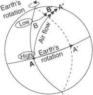 Coriolis acceleration
