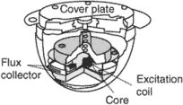 earth induction compass