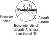 echo intensity
