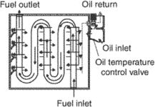 fuel-cooled oil cooler (FCOC)
