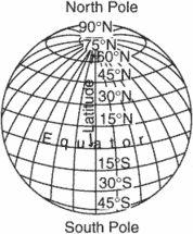 geographic poles