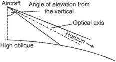 high oblique
