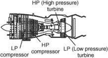 high-pressure turbine