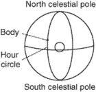 hour circle