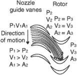 impulse-reaction turbine