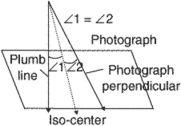 isocenter