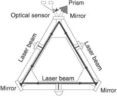 laser gyro