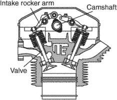 overhead camshaft