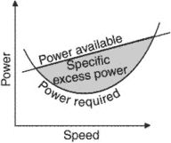 specific excess power