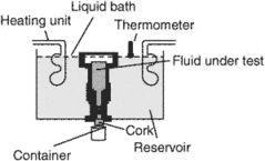 viscosimeter