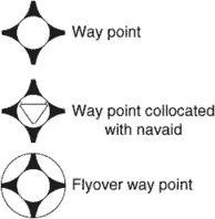 way point, waypoint
