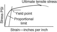 yield point