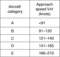 category of aircraft classification