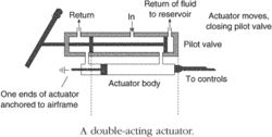 Actuator | Article about actuator by The Free Dictionary
