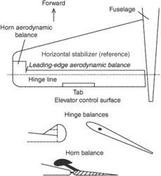 aerodynamic balance